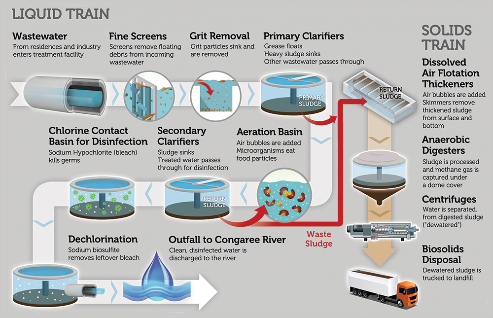 wastewater-treatment-process